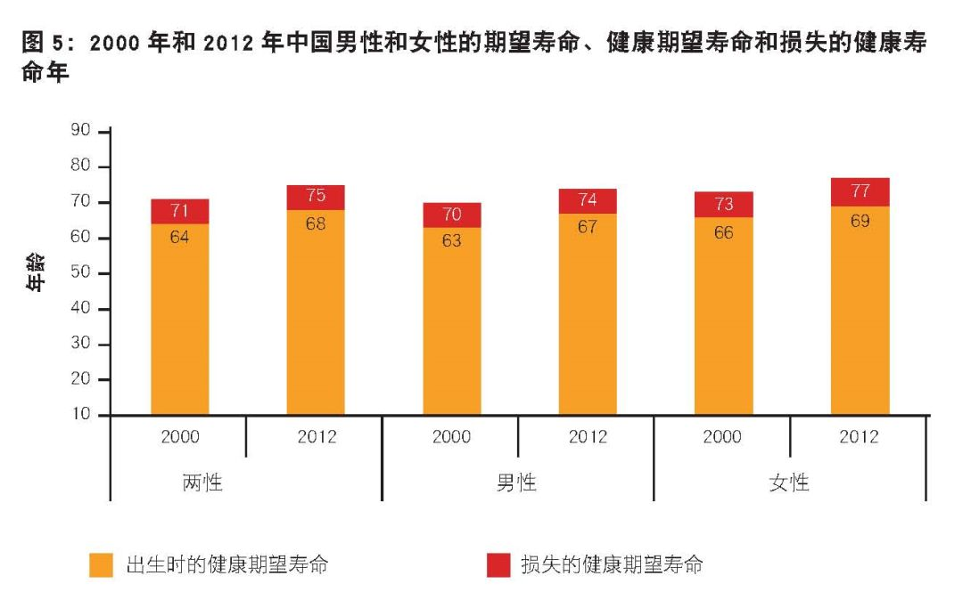 中国人均寿命是多少岁_男生发育期是多少岁