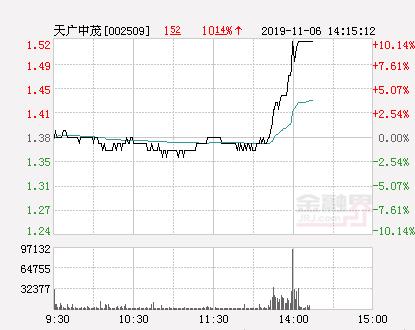 快讯:天广中茂涨停  报于1.52元