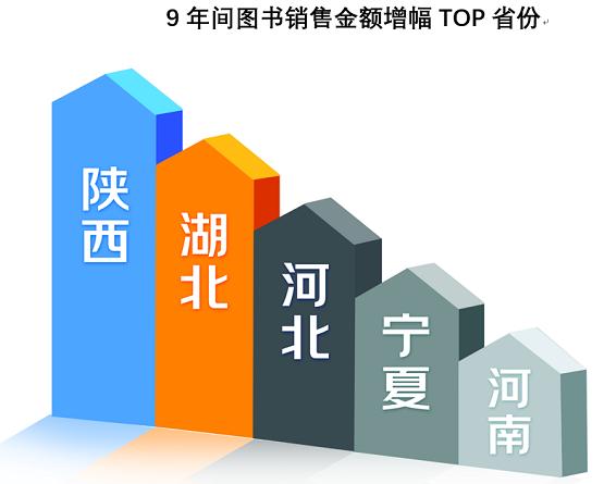 《图书市场9年消费报告》发布 社会变化影响读者消费行为 中华教育网