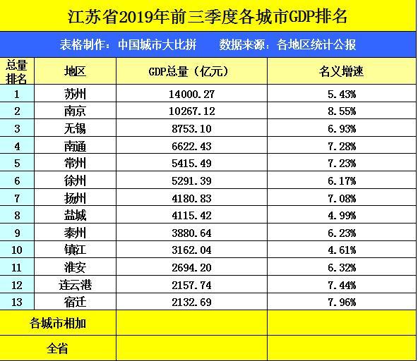 青岛2019年三季度gdp是多少_14省公布前3季GDP 广东毫无悬念仍位居第1