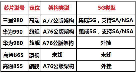 三星Exynos 980业内首款5G双模SoC芯...