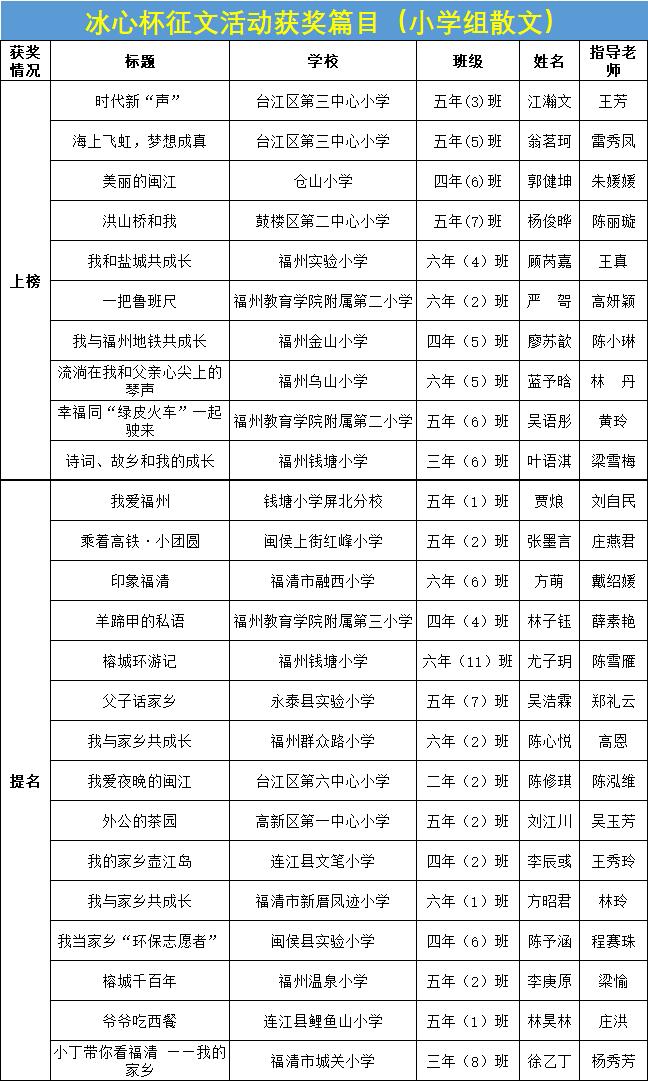 """首届""""冰心杯""""征文比赛获奖榜单"""