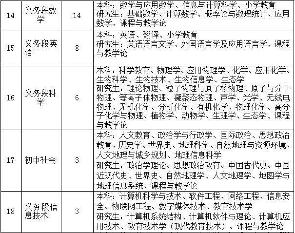 奉化、北仑分别招聘70名、110名事业编制教师!