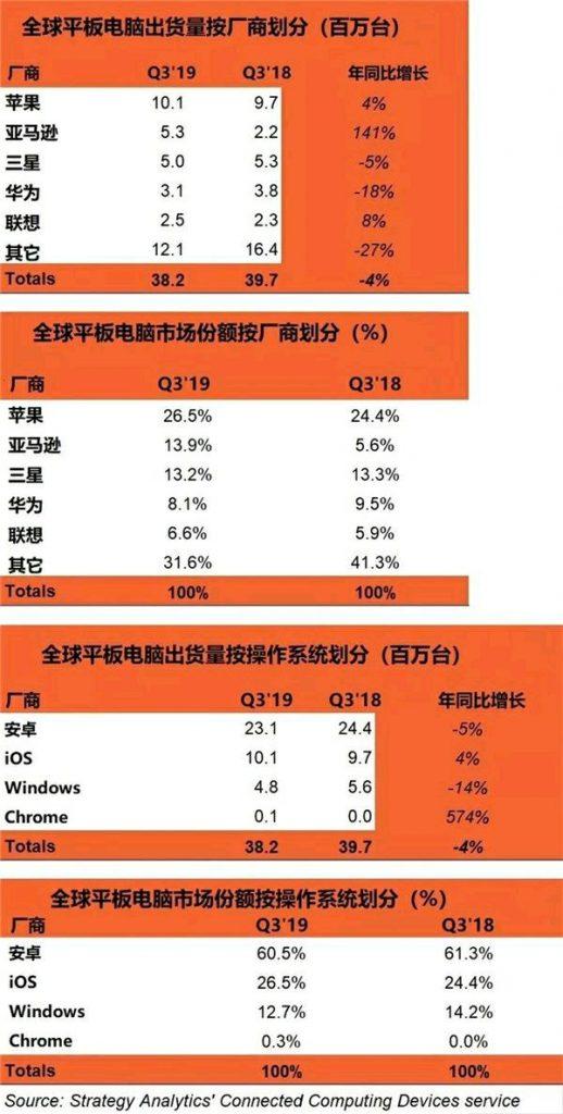 第三季度苹果和亚马逊平板电脑出货量上涨,三星华为下跌