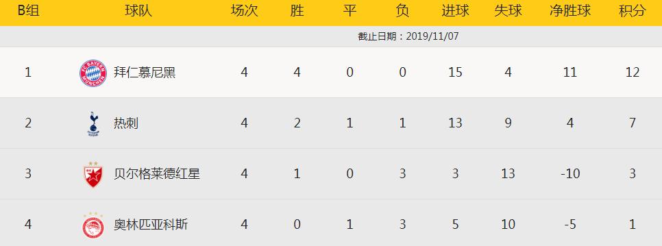 欧冠-孙兴慜梅开二度埃里克森破门 热刺4-0客胜