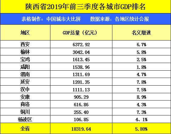 陕西各市gdp排名2019_2019上半年城市GDP排行出炉,你的家乡在第几位