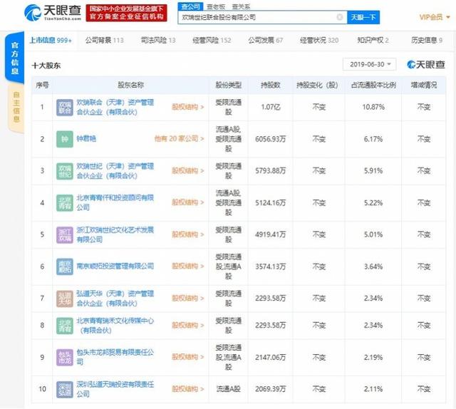 欢瑞世纪财务造假被罚452万,李易峰、杨幂被波及