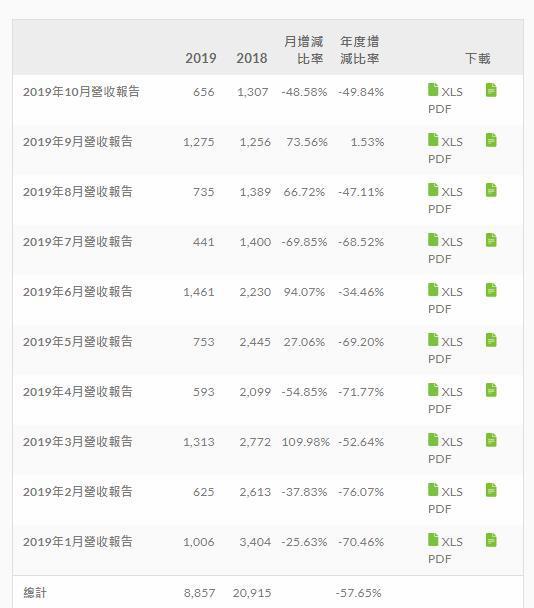 10月HTC营收暴跌,智能手机和头显方面出售低的...