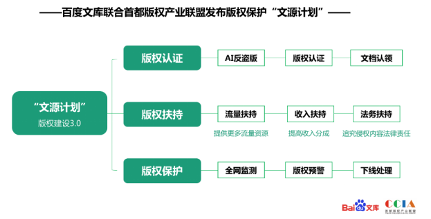 """百度文库发布""""文源计划"""":提供版权认证服务"""