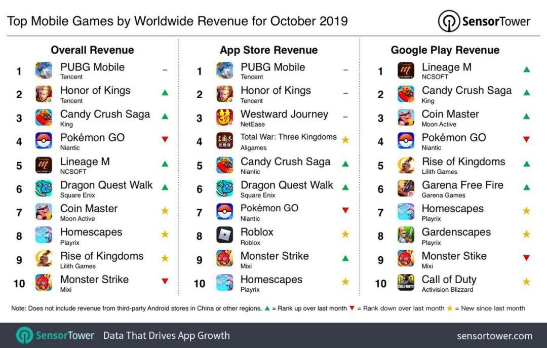 全球手游10月收入榜:《金币大师》再创新高,《万国觉醒》进前十_游戏