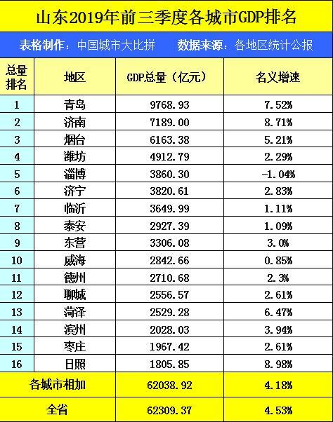 青岛市gdp在全国的排名_一季度主要城市GDP排名 青岛排第十二