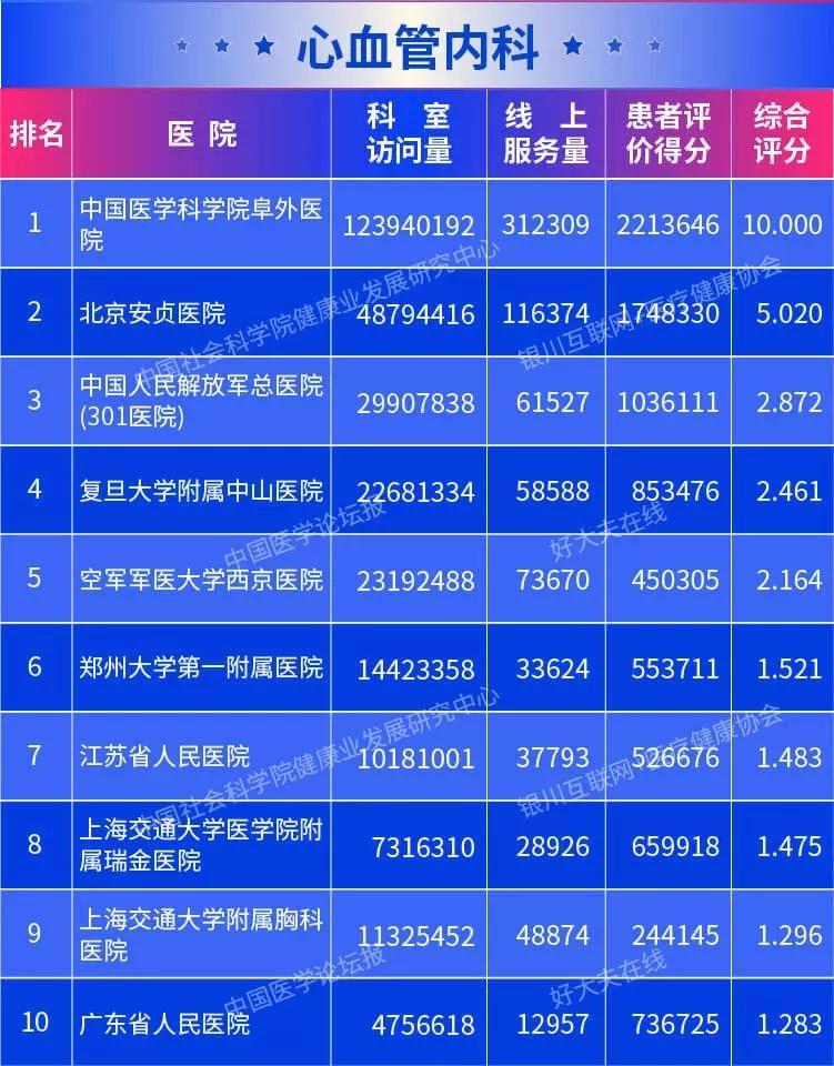 2019年全国医院排行榜_最新 全国最顶尖的医院排行榜出炉 快来看看山东