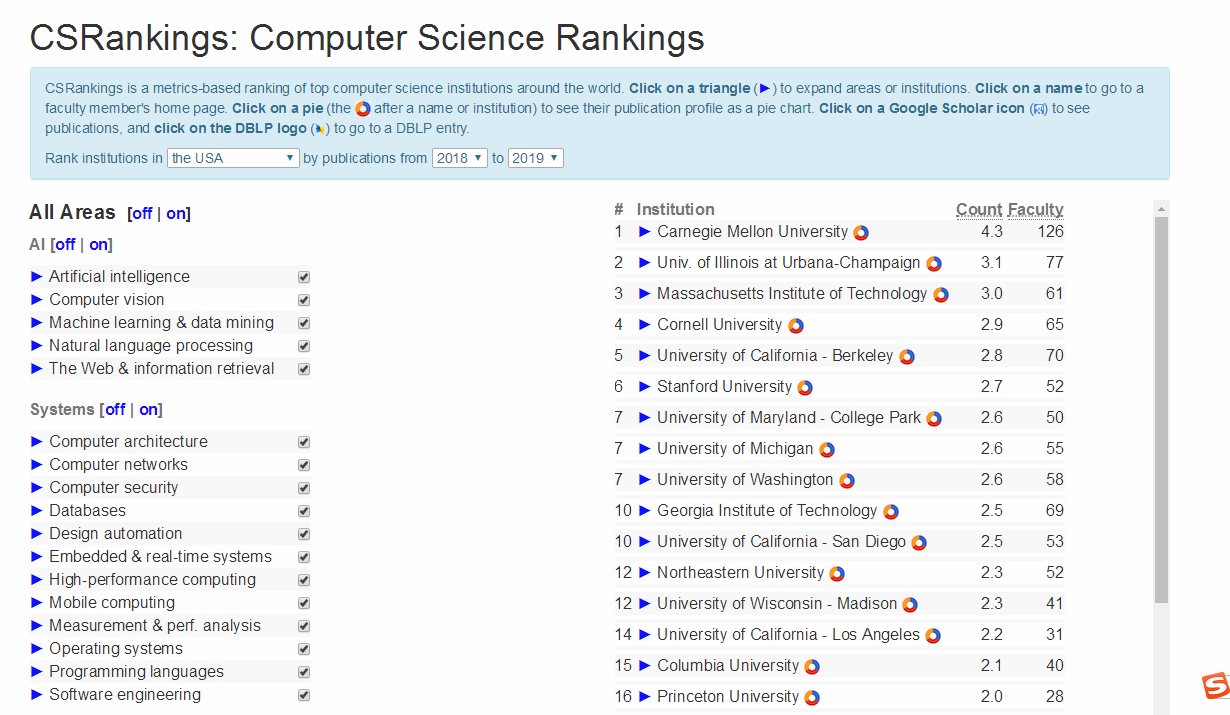 不可不知的计算机领域扛把子——卡耐基梅隆大学