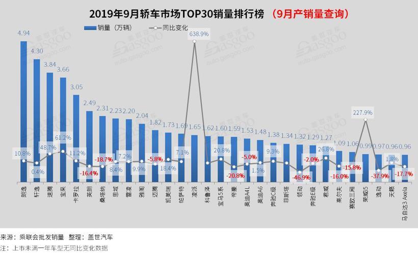 2019年9月汽车销量排行榜: 卡罗拉重返前十 探岳销量突破2万