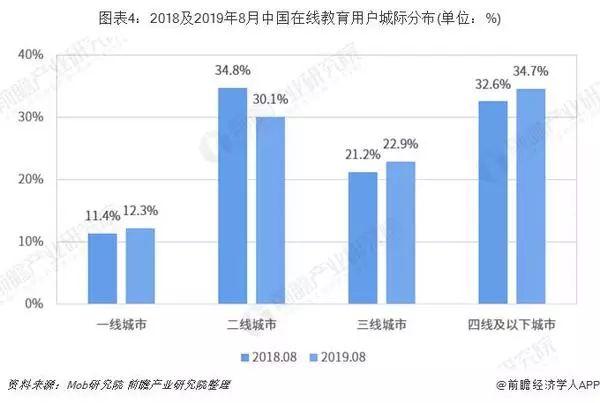 2019线教育市场现状与发展趋势分析 市场下沉大势所趋