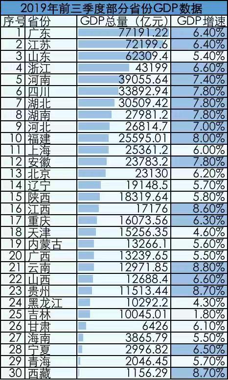前3季度gdp_14省公布前三季度GDP 四川突破3万亿大关