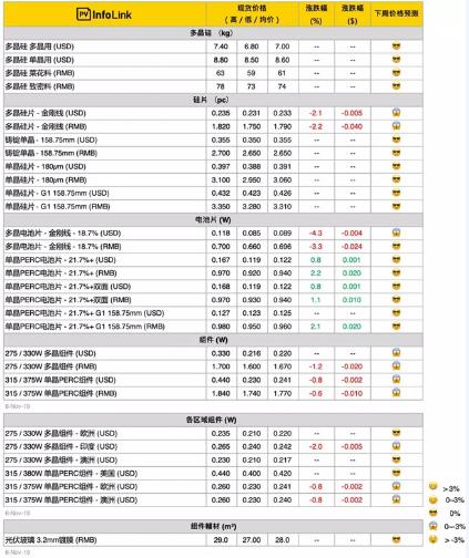 高密民生在线本周光伏供应链价格(2019年11月7日