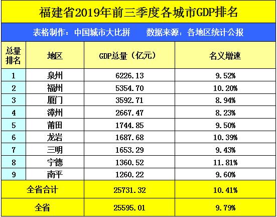 福建一季度gdp城市排名_珠海,湛江与莆田,论一季度GDP,排名如何呢