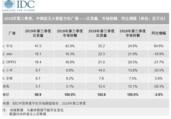 Q3季度华为智能手机市场份额占42%,创历史新高