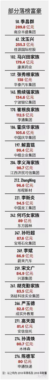 失意者王健林:财富大幅缩水近700亿!福布斯中国富豪榜来了