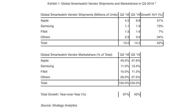 智能手表市场增长惊人 苹果占全球一半份额