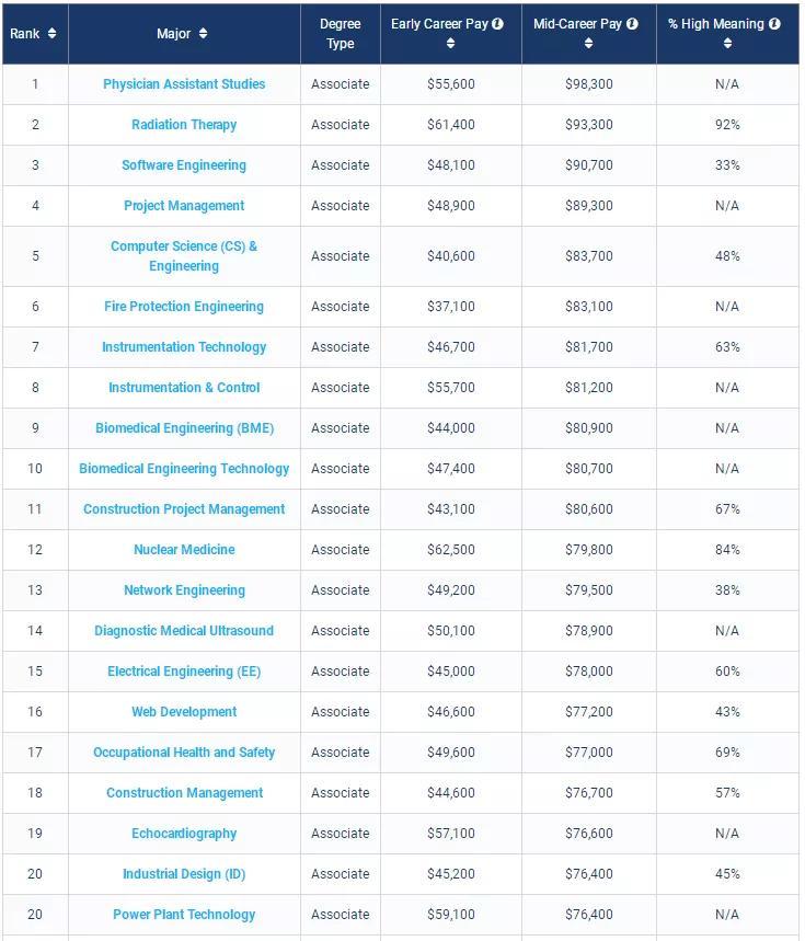 原创             作为进入名校的跳板,哪些美国社区学院的毕业生薪酬最高?