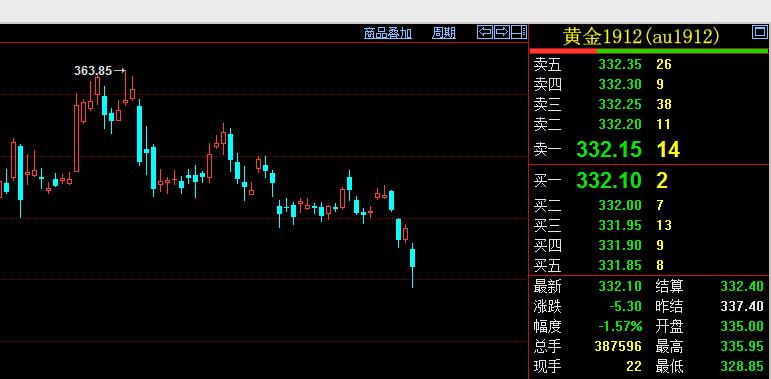 金价大跌创5周新低!贸易争端缓和,中印买金放缓,黄金牛市能否持续_中美