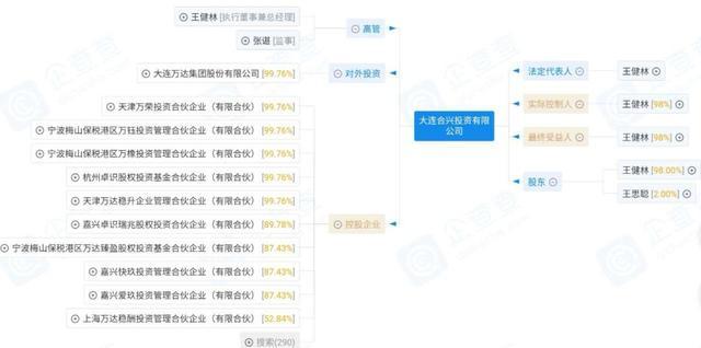 王健林财富大缩水:每天一睁眼,2亿人民币就没了