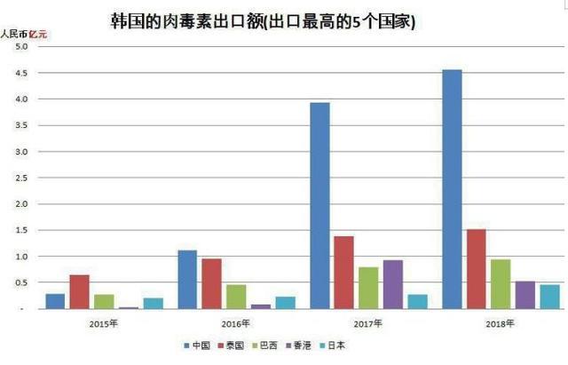 """原创             韩国""""Meditoxin""""不良品在中国市场流通"""