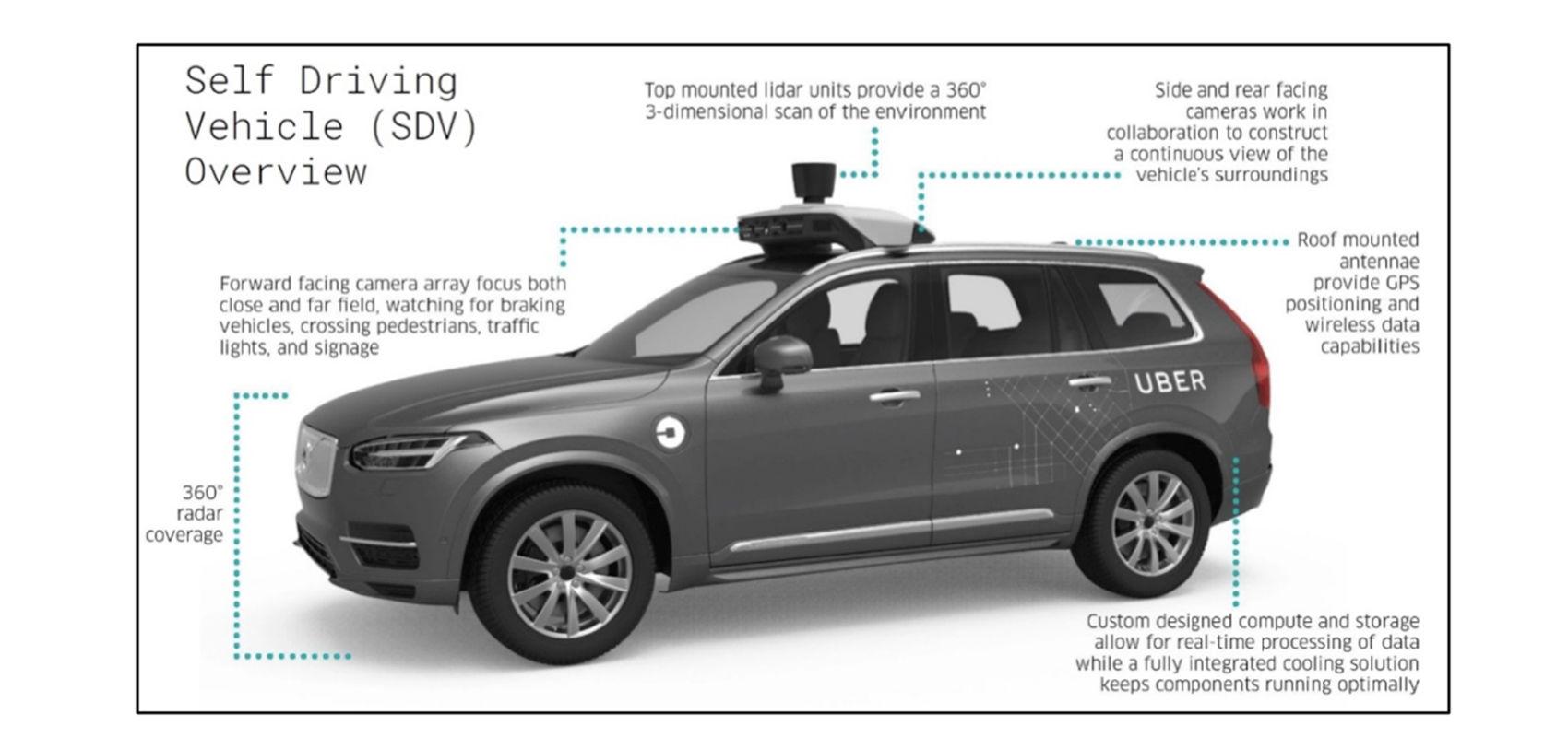 Uber 无人车事故调查落幕:一场「人为」的惨剧