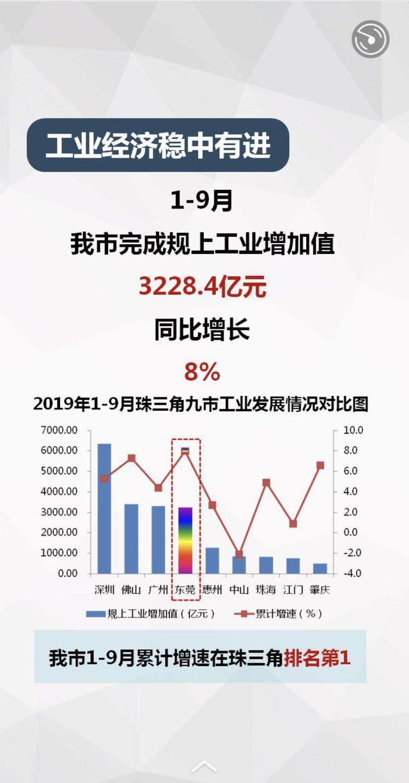 东莞亮前三季度工业成绩单:内资工业连续18个月保持两位数增长_增加值