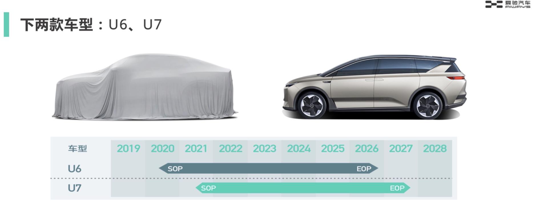 爱驰公布未来新车计划 U6将于2020年北京车展发布(第1页) -