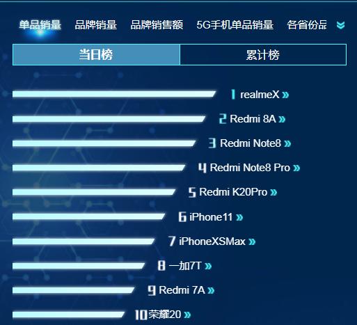 的Relame X登上銷量排行榜榜首,紅米五款產品獨占前五