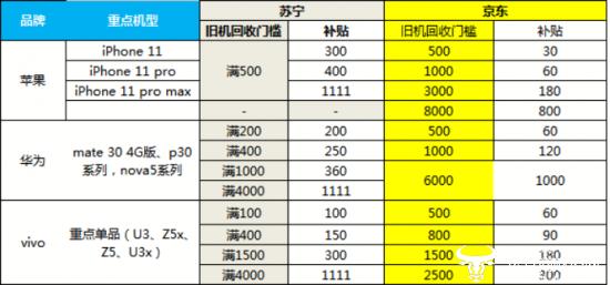 苏宁易购以旧换新补贴力度惊人,助推5G手机销量
