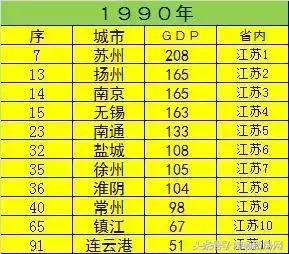 连云港gdp人均gdp_连云港花果山图片