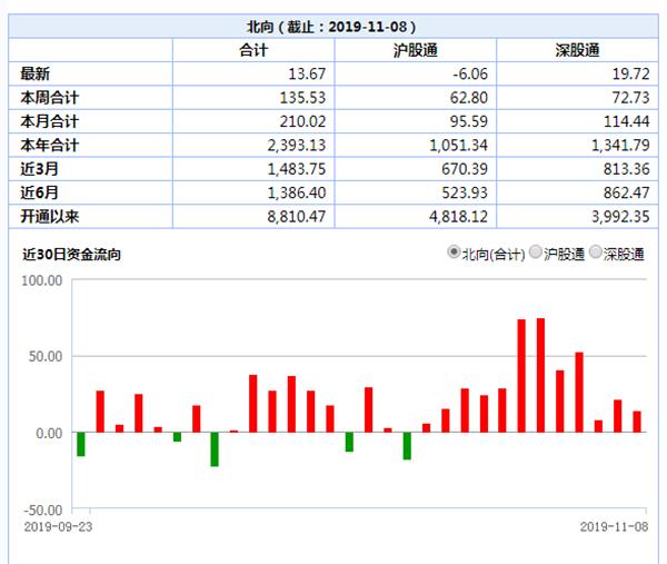 北向资金连续12日净流入背后:MSCI扩容外资扎堆入A_中国