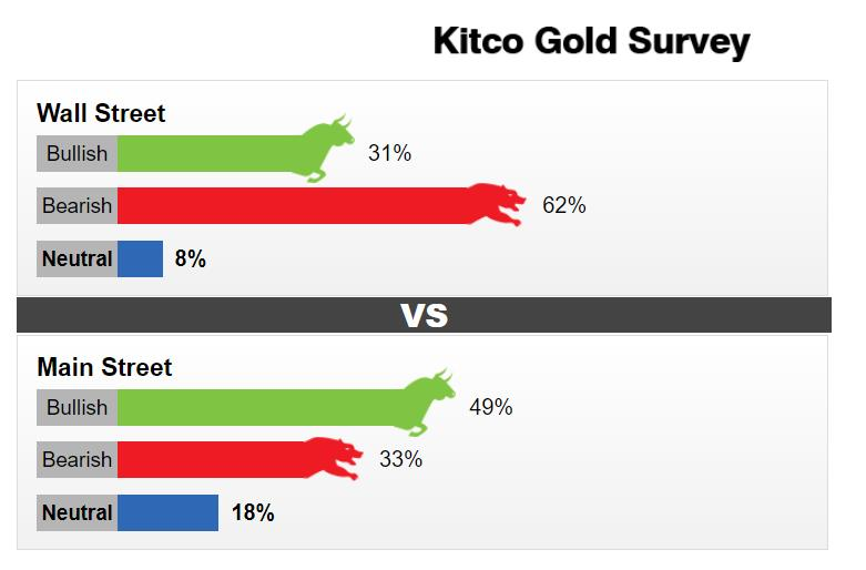 【Kitco每周黄金调查】华尔街彻底看跌 看涨的散户不足半数