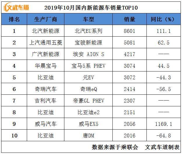 10月新能源汽车销量TOP10:北汽EU系列继续领先,威马EX5挤进前十