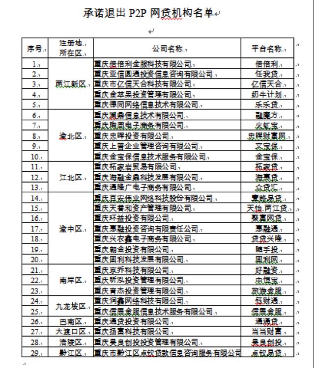 重庆全面取缔网贷业务,湖南、山东、湖北之后官宣又一省_机构