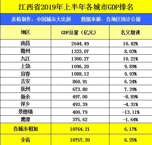 南昌2020年GDP总量_中国百强城市榜单发布 北京上海稳坐榜一榜二,它们凭什么