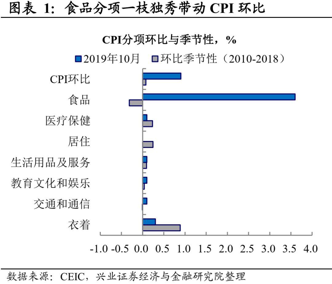 【兴证宏观】CPI超预期,关注猪价扩散性-10月通胀数据点评