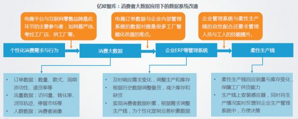 互联网赋能制造新价值 网易严选联合亿欧发布2019-2020中国制造业转型趋势