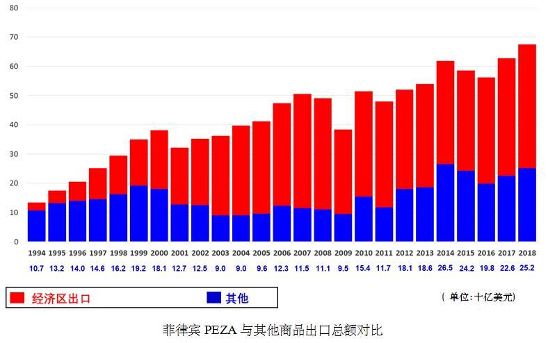 就业人口总数_就业人口数据