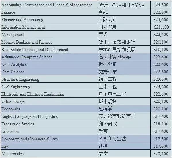 去英国读研:关于申请文书、雅思要求、学费,你了解清楚了吗?