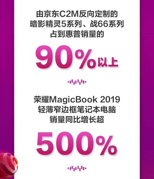 京东双十一期间高端家电受热捧70英寸以上产品成交额同比增长超400%