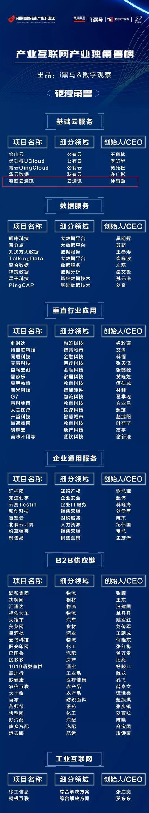"""2019中国企业服务产业独角兽榜揭晓,容联荣膺""""硬独角兽"""""""