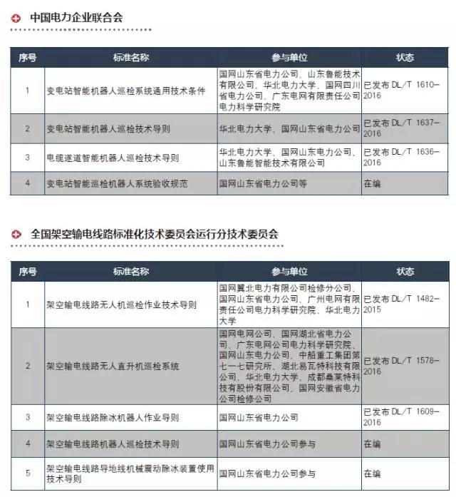 jscc电机,电力巡检机器人行业标准化现状_发展