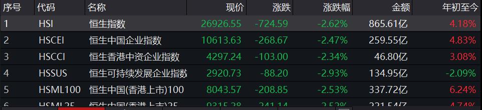 何事惊扰?香港股市狂泻超700点,地产股遭遇