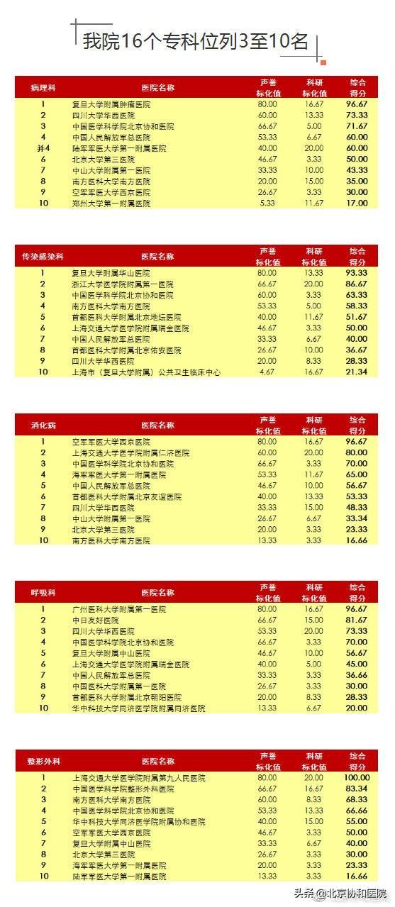 2019中国医院排行榜_最新 中国医院排行榜发布 附美国2019 20医院最佳排行