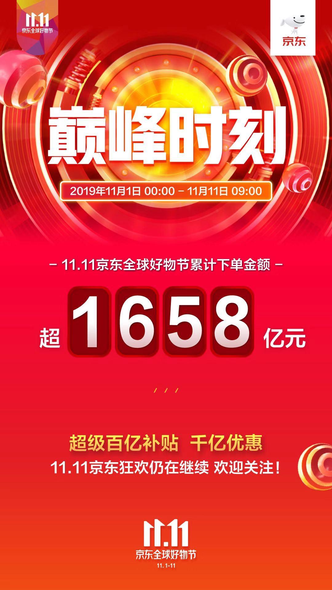"""""""11.11京东全球好物节""""迎来巅峰一小时各大品牌销售纪录被连续打破"""